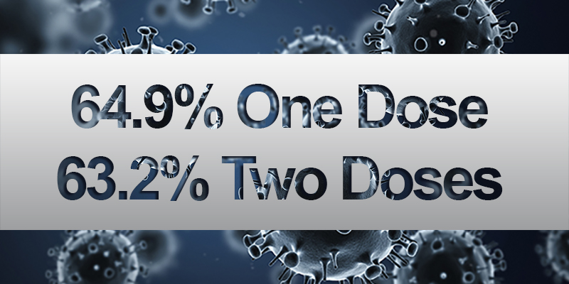 64.9% Of Population Vaccinated With One Dose