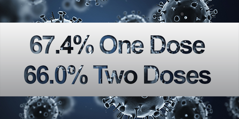67.4% Of Population Vaccinated With One Dose
